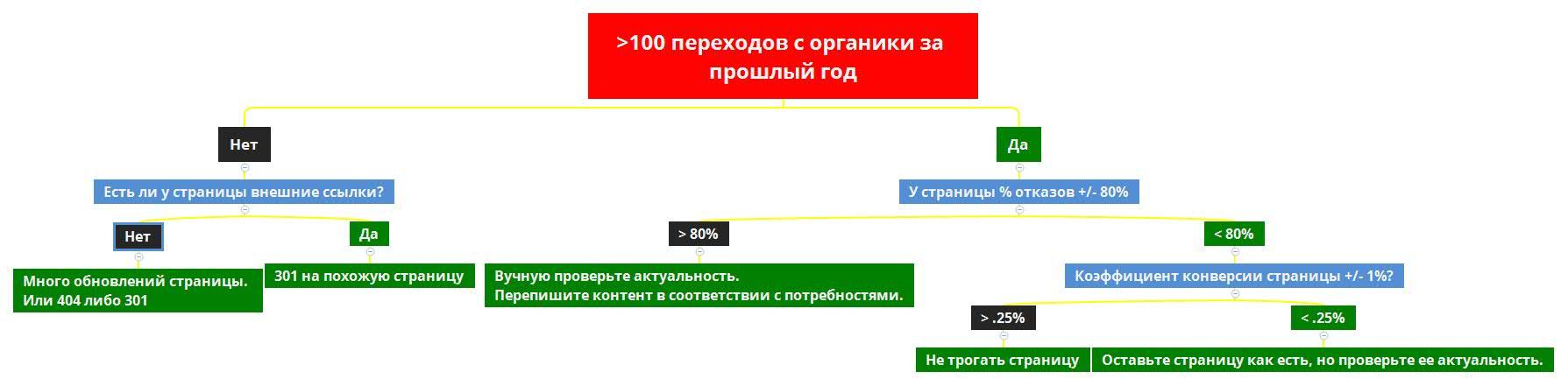 SEO аудит контента - диаграмма